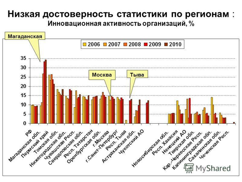 Низкая достоверность статистики по регионам : Инновационная активность организаций, % Магаданская ТываМосква