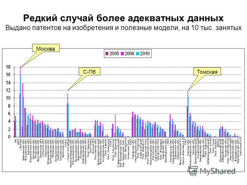 Редкий случай более адекватных данных Выдано патентов на изобретения и полезные модели, на 10 тыс. занятых Москва С-ПбТомская