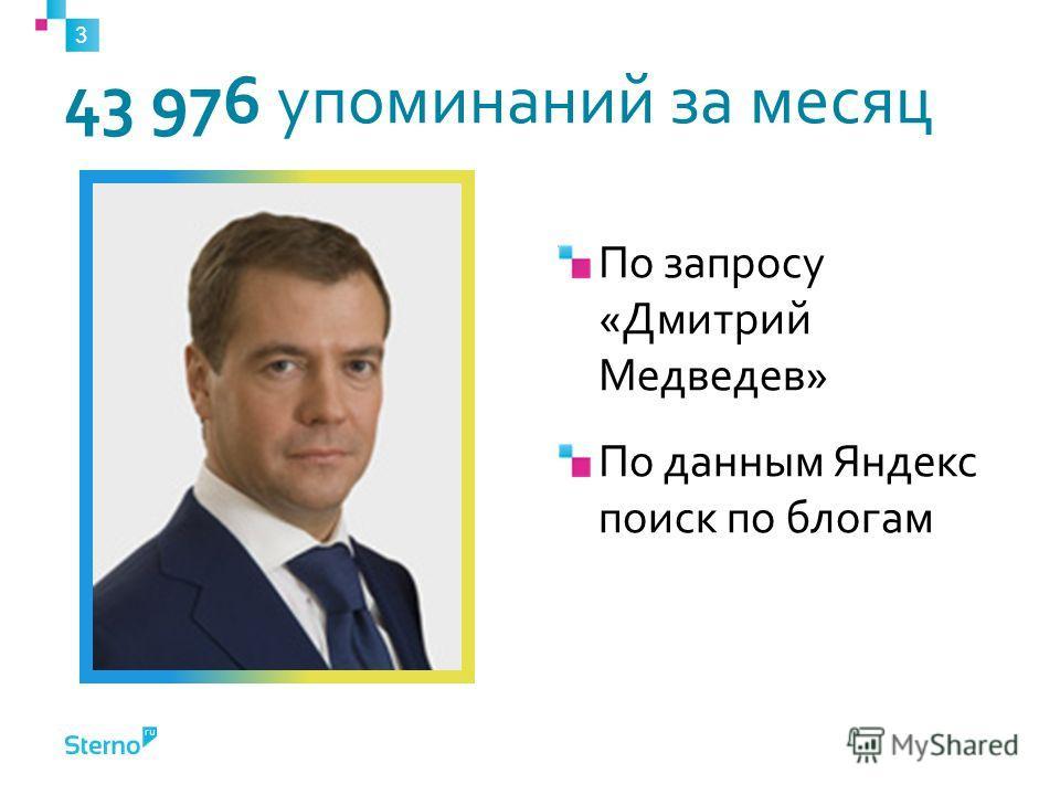43 976 упоминаний за месяц По запросу «Дмитрий Медведев» По данным Яндекс поиск по блогам 3