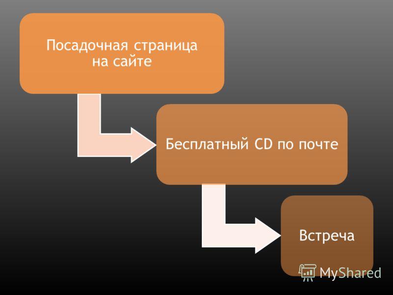 презентация b2b продажи