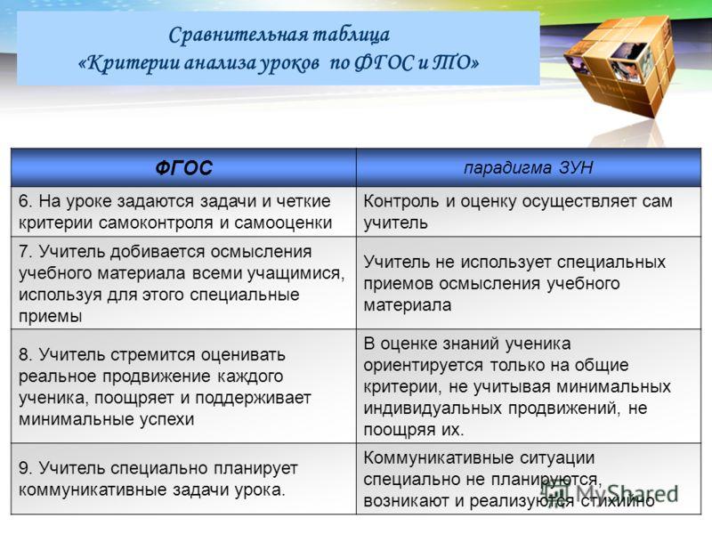 LOGO Сравнительная таблица «Критерии анализа уроков по ФГОС и ТО» ФГОС парадигма ЗУН 6. На уроке задаются задачи и четкие критерии самоконтроля и самооценки Контроль и оценку осуществляет сам учитель 7. Учитель добивается осмысления учебного материал