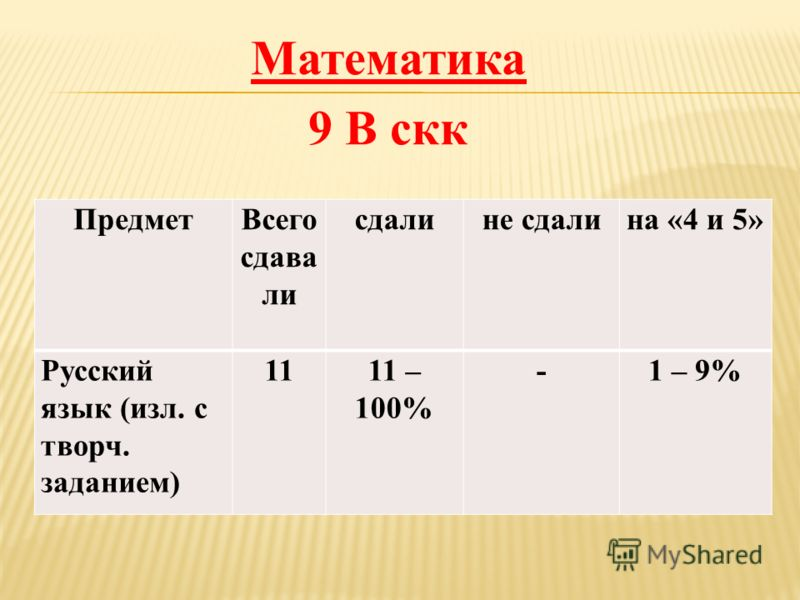 Математика 9 В скк ПредметВсего сдава ли сдалине сдалина «4 и 5» Русский язык (изл. с творч. заданием) 1111 – 100% -1 – 9%