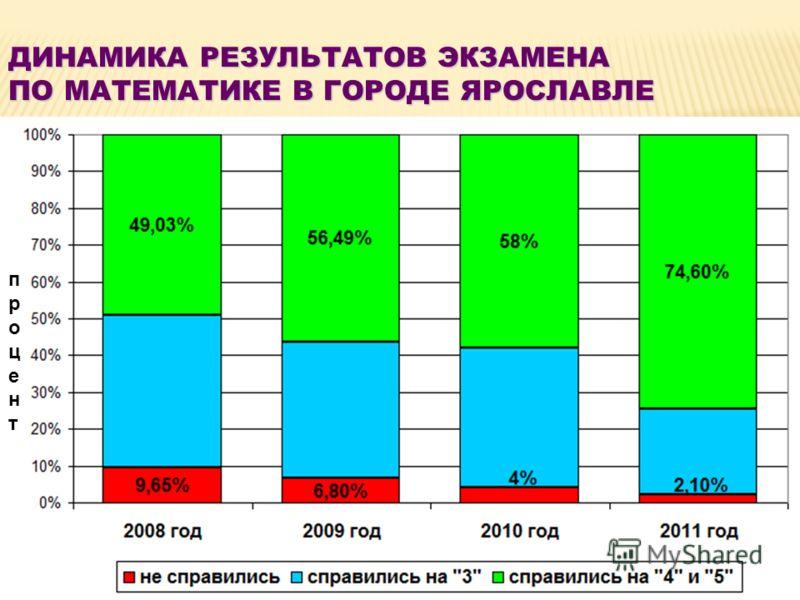 ДИНАМИКА РЕЗУЛЬТАТОВ ЭКЗАМЕНА ПО МАТЕМАТИКЕ В ГОРОДЕ ЯРОСЛАВЛЕ процентпроцент