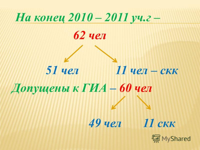 На конец 2010 – 2011 уч.г – 62 чел 51 чел 11 чел – скк Допущены к ГИА – 60 чел 49 чел 11 скк