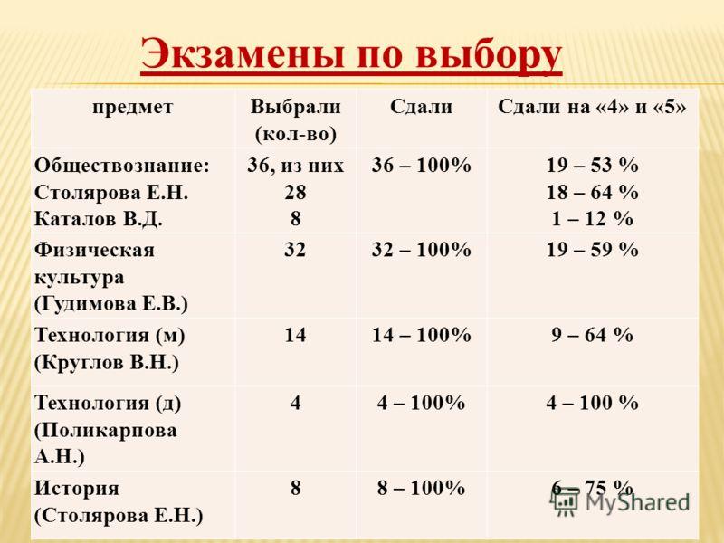 Экзамены по выбору предметВыбрали (кол-во) СдалиСдали на «4» и «5» Обществознание: Столярова Е.Н. Каталов В.Д. 36, из них 28 8 36 – 100%19 – 53 % 18 – 64 % 1 – 12 % Физическая культура (Гудимова Е.В.) 3232 – 100%19 – 59 % Технология (м) (Круглов В.Н.