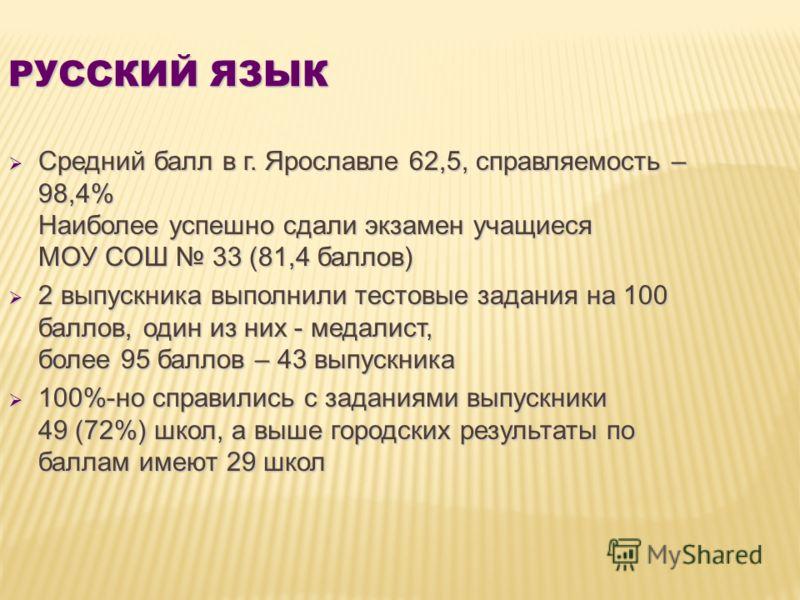 РУССКИЙ ЯЗЫК Средний балл в г. Ярославле 62,5, справляемость – 98,4% Наиболее успешно сдали экзамен учащиеся МОУ СОШ 33 (81,4 баллов) Средний балл в г. Ярославле 62,5, справляемость – 98,4% Наиболее успешно сдали экзамен учащиеся МОУ СОШ 33 (81,4 бал