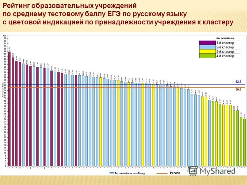 Рейтинг образовательных учреждений по среднему тестовому баллу ЕГЭ по русскому языку с цветовой индикацией по принадлежности учреждения к кластеру