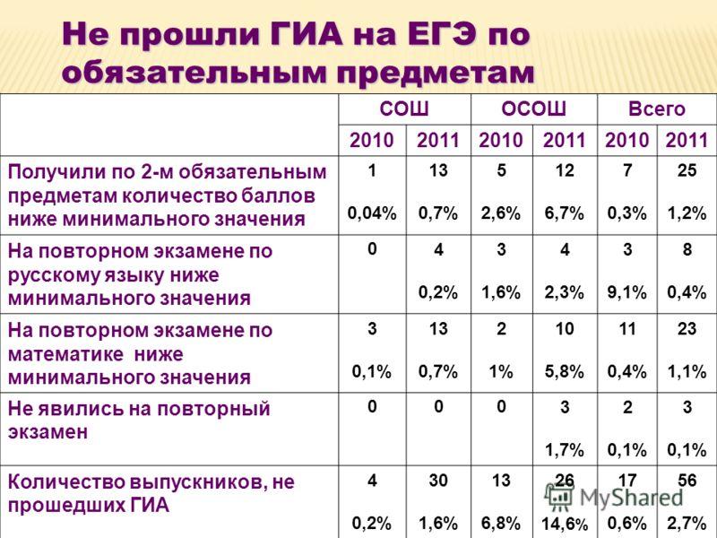 Не прошли ГИА на ЕГЭ по обязательным предметам СОШОСОШВсего 201020112010201120102011 Получили по 2-м обязательным предметам количество баллов ниже минимального значения 1 0,04% 13 0,7% 5 2,6% 12 6,7% 7 0,3% 25 1,2% На повторном экзамене по русскому я