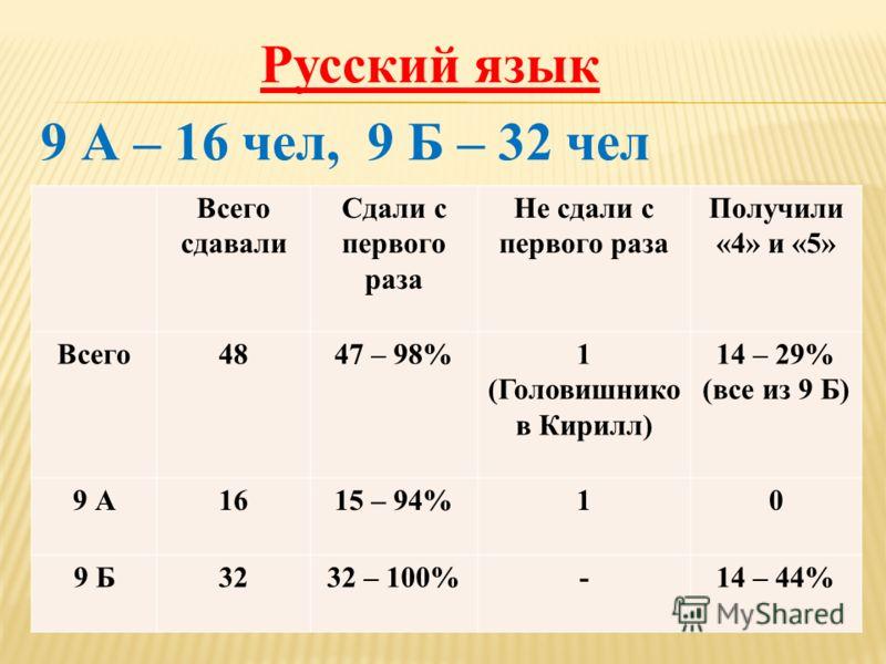 Русский язык 9 А – 16 чел, 9 Б – 32 чел Всего сдавали Сдали с первого раза Не сдали с первого раза Получили «4» и «5» Всего4847 – 98%1 (Головишнико в Кирилл) 14 – 29% (все из 9 Б) 9 А1615 – 94%10 9 Б3232 – 100%-14 – 44%