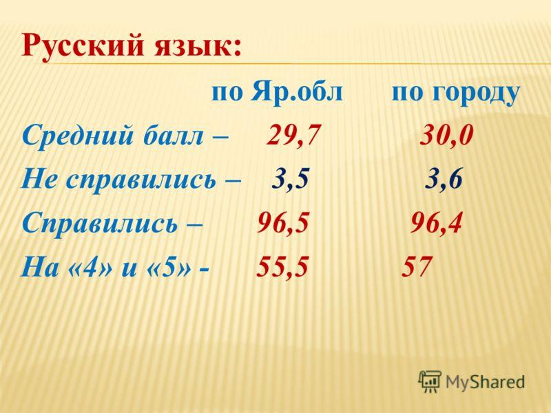Русский язык: по Яр.обл по городу Средний балл – 29,7 30,0 Не справились – 3,5 3,6 Справились – 96,5 96,4 На «4» и «5» - 55,5 57