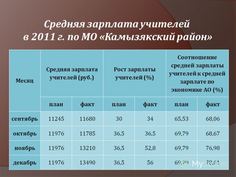 Средняя зарплата учителей в 2011 г. по МО «Камызякский район» Месяц Средняя зарплата учителей (руб.) Рост зарплаты учителей (%) Соотношение средней зарплаты учителей к средней зарплате по экономике АО (%) планфактпланфактпланфакт сентябрь112451168030