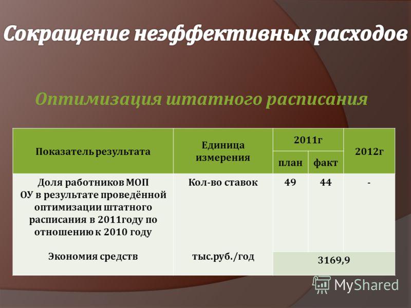 Оптимизация штатного расписания Показатель результата Единица измерения 2011г 2012г планфакт Доля работников МОП ОУ в результате проведённой оптимизации штатного расписания в 2011году по отношению к 2010 году Экономия средств Кол-во ставок тыс.руб./г