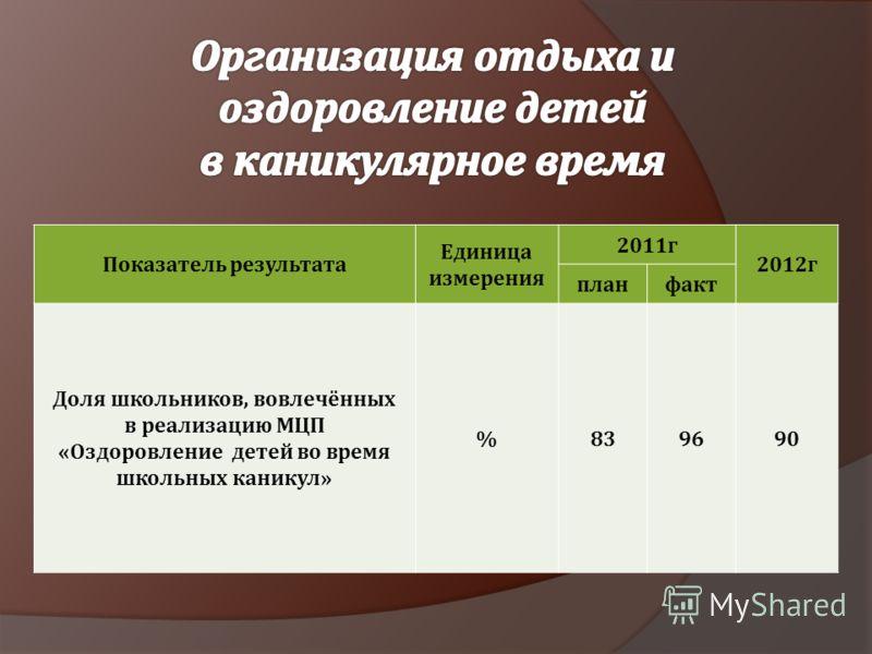Показатель результата Единица измерения 2011г 2012г планфакт Доля школьников, вовлечённых в реализацию МЦП «Оздоровление детей во время школьных каникул» %839690