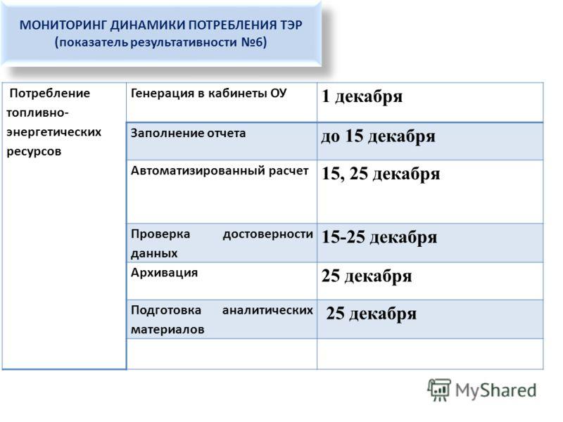 МОНИТОРИНГ ДИНАМИКИ ПОТРЕБЛЕНИЯ ТЭР (показатель результативности 6) МОНИТОРИНГ ДИНАМИКИ ПОТРЕБЛЕНИЯ ТЭР (показатель результативности 6) Потребление топливно- энергетических ресурсов Генерация в кабинеты ОУ 1 декабря Заполнение отчета до 15 декабря Ав