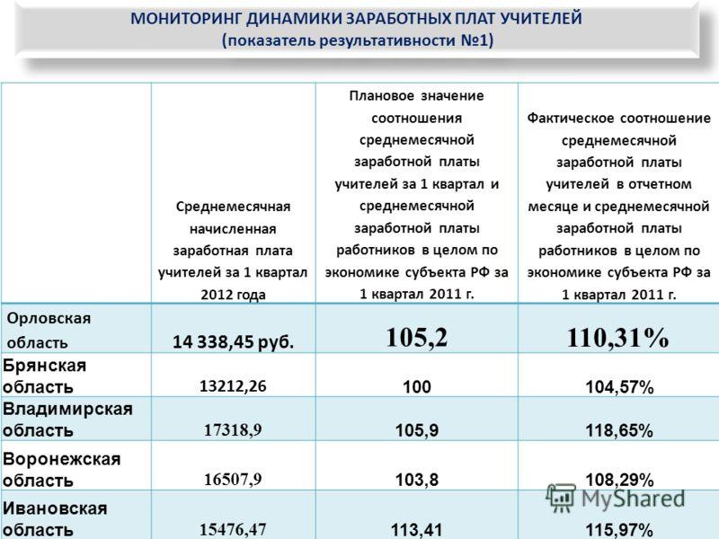 Среднемесячная начисленная заработная плата учителей за 1 квартал 2012 года Плановое значение соотношения среднемесячной заработной платы учителей за 1 квартал и среднемесячной заработной платы работников в целом по экономике субъекта РФ за 1 квартал