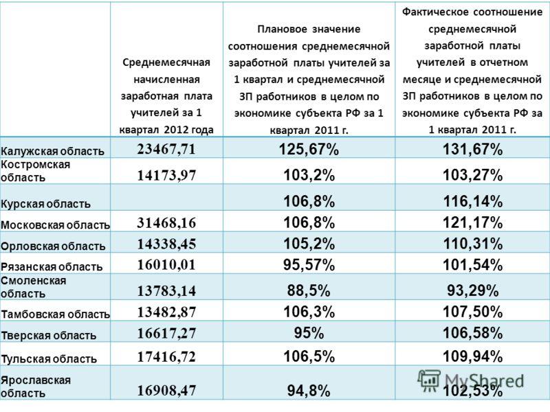 Среднемесячная начисленная заработная плата учителей за 1 квартал 2012 года Плановое значение соотношения среднемесячной заработной платы учителей за 1 квартал и среднемесячной ЗП работников в целом по экономике субъекта РФ за 1 квартал 2011 г. Факти