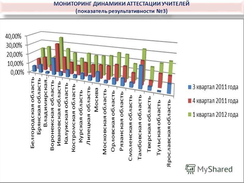 МОНИТОРИНГ ДИНАМИКИ АТТЕСТАЦИИ УЧИТЕЛЕЙ (показатель результативности 3) МОНИТОРИНГ ДИНАМИКИ АТТЕСТАЦИИ УЧИТЕЛЕЙ (показатель результативности 3)