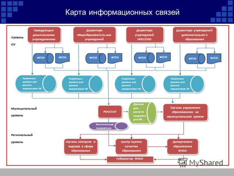 Карта информационных связей