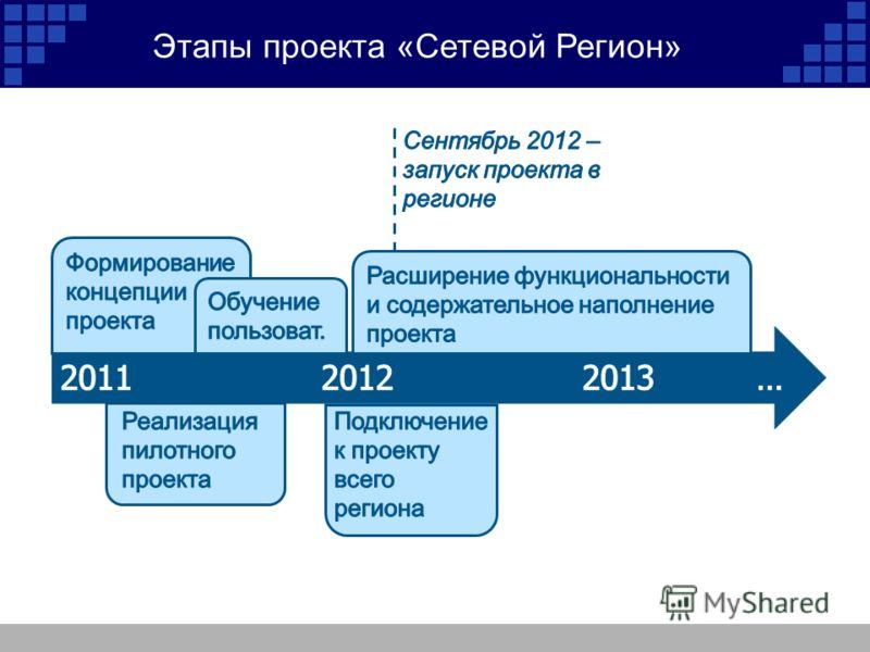 Этапы проекта «Сетевой Регион»