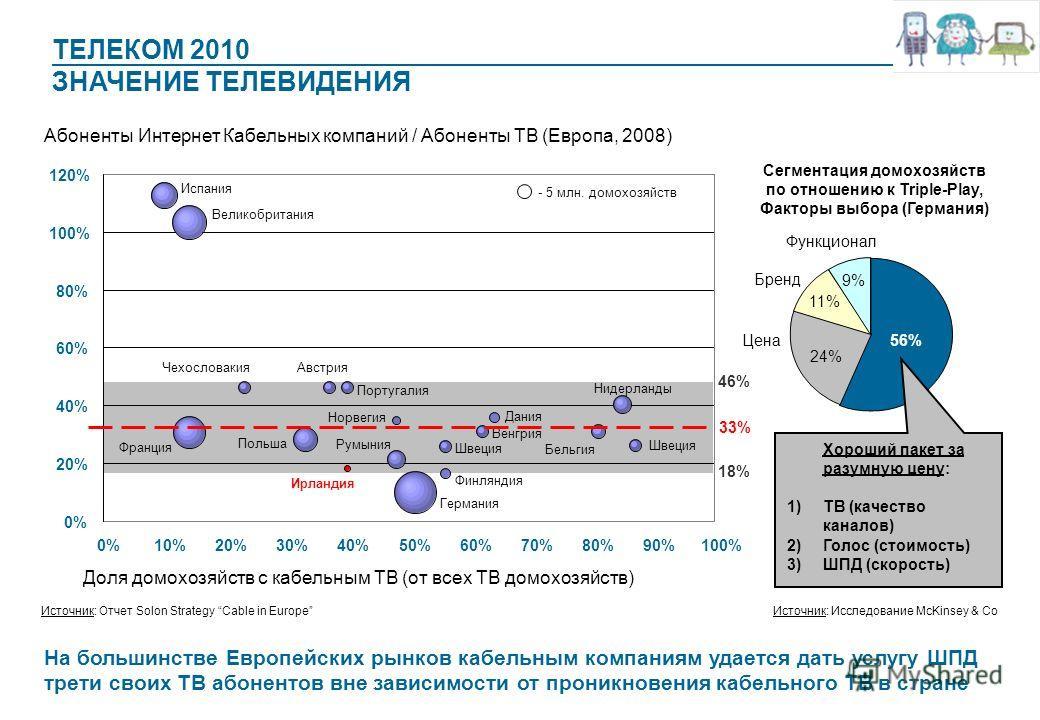 ТЕЛЕКОМ 2010 ЗНАЧЕНИЕ ТЕЛЕВИДЕНИЯ 0% 20% 40% 60% 80% 100% 120% 0%10%20%30%40%50%60%70%80%90%100% Абоненты Интернет Кабельных компаний / Абоненты ТВ (Европа, 2008) Доля домохозяйств с кабельным ТВ (от всех ТВ домохозяйств) Испания Великобритания Франц