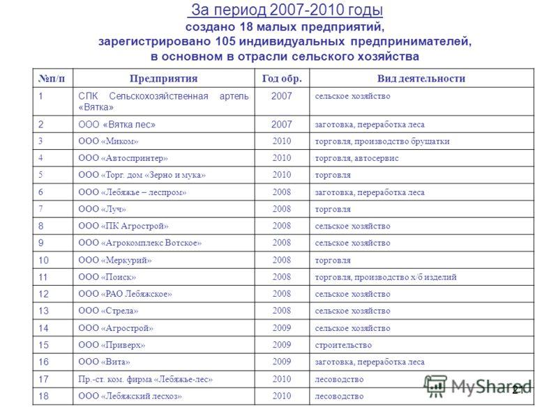 За период 2007-2010 годы создано 18 малых предприятий, зарегистрировано 105 индивидуальных предпринимателей, в основном в отрасли сельского хозяйства п/пПредприятияГод обр.Вид деятельности 1СПК Сельскохозяйственная артель «Вятка» 2007 сельское хозяйс