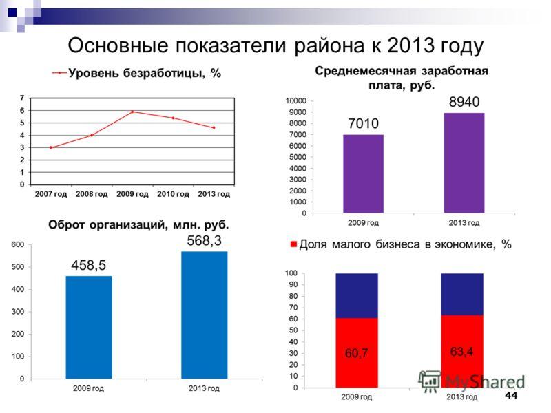 Основные показатели района к 2013 году 44