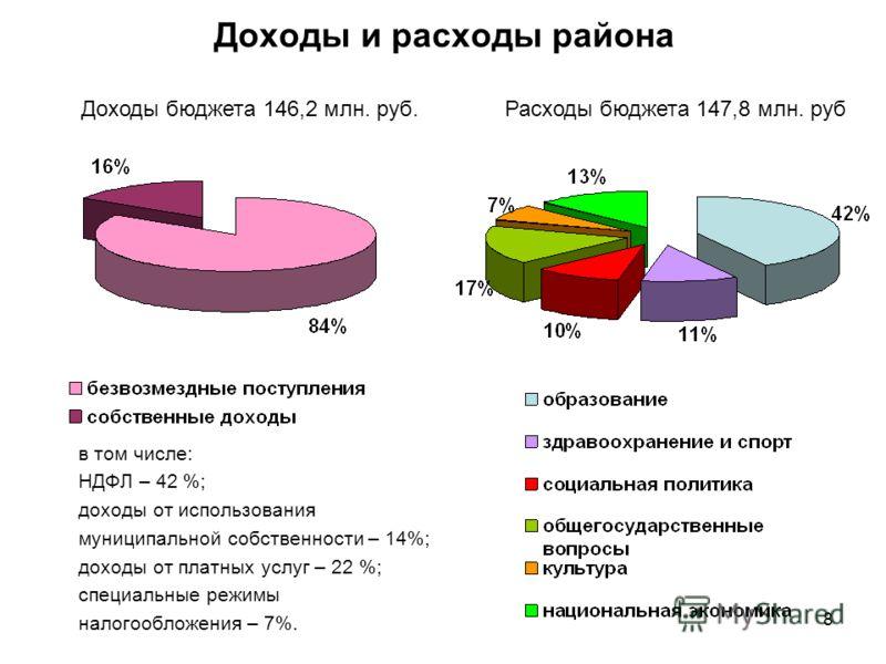 Доходы и расходы района в том числе: НДФЛ – 42 %; доходы от использования муниципальной собственности – 14%; доходы от платных услуг – 22 %; специальные режимы налогообложения – 7%. Доходы бюджета 146,2 млн. руб.Расходы бюджета 147,8 млн. руб 8