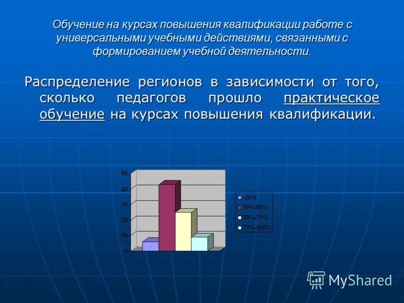 Распределение регионов в зависимости от того, сколько педагогов прошло практическое обучение на курсах повышения квалификации.