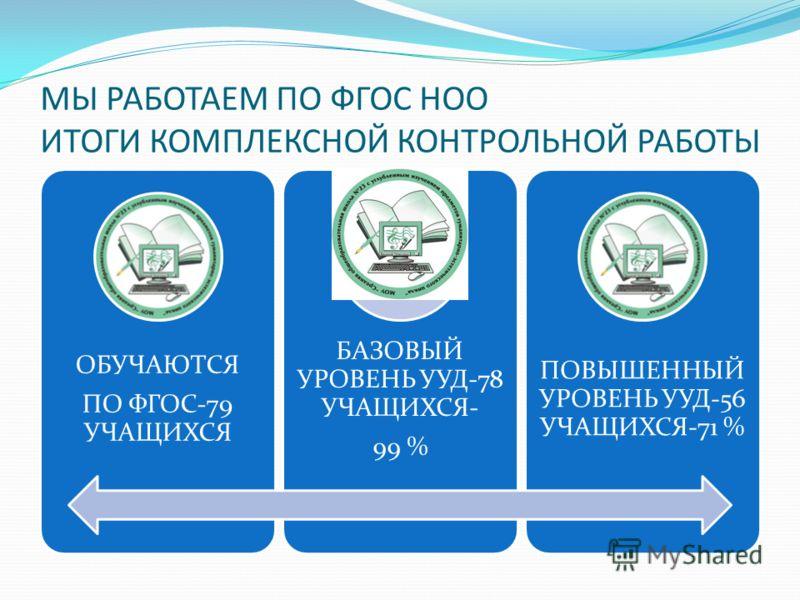МЫ РАБОТАЕМ ПО ФГОС НОО ИТОГИ КОМПЛЕКСНОЙ КОНТРОЛЬНОЙ РАБОТЫ ОБУЧАЮТСЯ ПО ФГОС-79 УЧАЩИХСЯ БАЗОВЫЙ УРОВЕНЬ УУД-78 УЧАЩИХСЯ- 99 % ПОВЫШЕННЫЙ УРОВЕНЬ УУД-56 УЧАЩИХСЯ-71 %