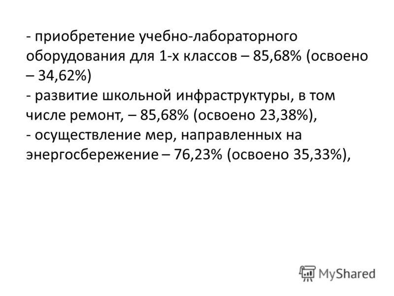- осуществление мер, направленных на энергосбережение – 76,23% (освоено 35,33%),