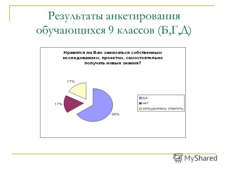 Результаты анкетирования обучающихся 9 классов (Б,Г,Д)