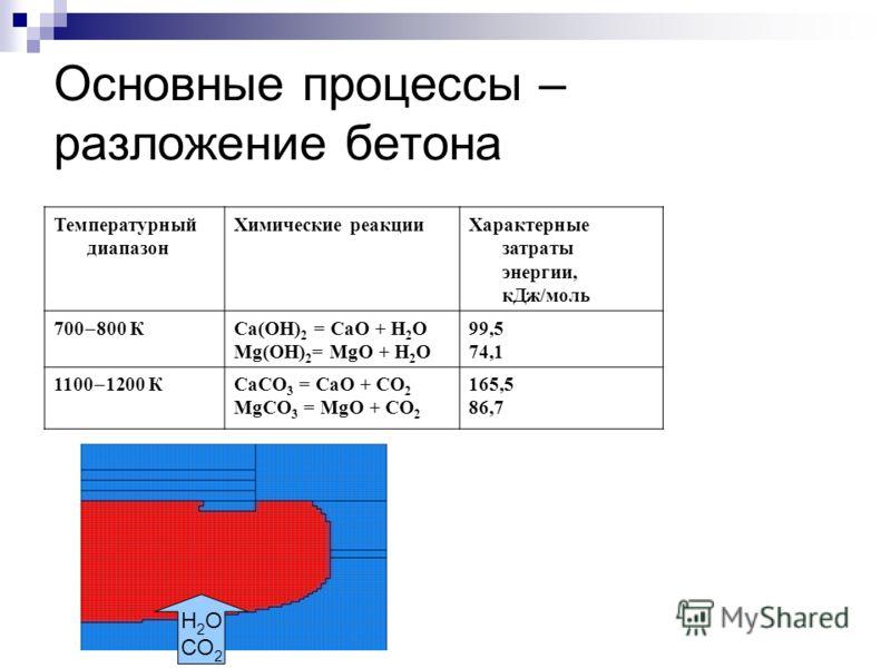 Основные процессы – разложение бетона Температурный диапазон Химические реакцииХарактерные затраты энергии, кДж/моль 700 800 К Са(ОН) 2 = СаО + Н 2 О Mg(ОН) 2 = MgО + Н 2 О 99,5 74,1 1100 1200 К СаСО 3 = СаО + CO 2 MgСО 3 = MgО + CO 2 165,5 86,7 H 2