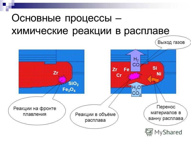 Основные процессы – химические реакции в расплаве H 2 O CO 2 Реакции на фронте плавления Перенос материалов в ванну расплава Реакции в объёме расплава Н 2 CО Выход газов SiO 2 Zr Zr Fe Cr Si Ni Fe 3 O 4