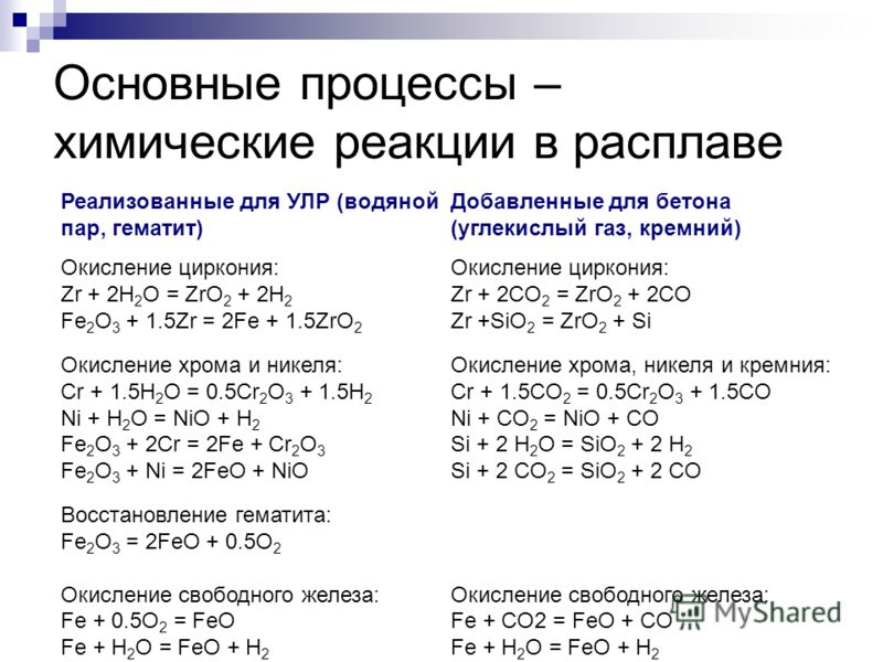Основные процессы – химические реакции в расплаве Реализованные для УЛР (водяной пар, гематит) Окисление циркония: Zr + 2H 2 O = ZrO 2 + 2H 2 Fe 2 O 3 + 1.5Zr = 2Fe + 1.5ZrO 2 Окисление хрома и никеля: Сr + 1.5H 2 O = 0.5Сr 2 O 3 + 1.5H 2 Ni + H 2 O
