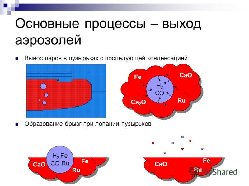 Основные процессы – выход аэрозолей Вынос паров в пузырьках с последующей конденсацией Образование брызг при лопании пузырьков Fe Н 2 СО Cs 2 O CaO Ru Н 2 Fe СО Ru Fe CaO Ru Fe CaO Ru
