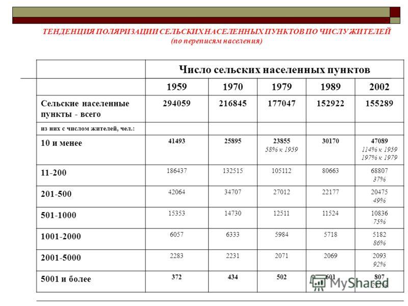 Число сельских населенных пунктов 19591970197919892002 Сельские населенные пункты - всего 294059216845177047152922155289 из них с числом жителей, чел.: 10 и менее 414932589523855 58% к 1959 3017047089 114% к 1959 197% к 1979 11-200 186437132515105112