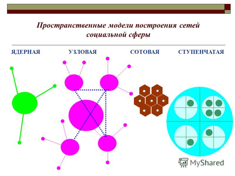 Пространственные модели построения сетей социальной сферы ЯДЕРНАЯ УЗЛОВАЯСОТОВАЯСТУПЕНЧАТАЯ
