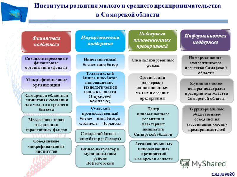Слайд 20 Институты развития малого и среднего предпринимательства в Самарской области Финансовая поддержка Имущественная поддержка Поддержка инновационных предприятий Информационная поддержка Специализированные финансовые организации (фонды) Микрофин