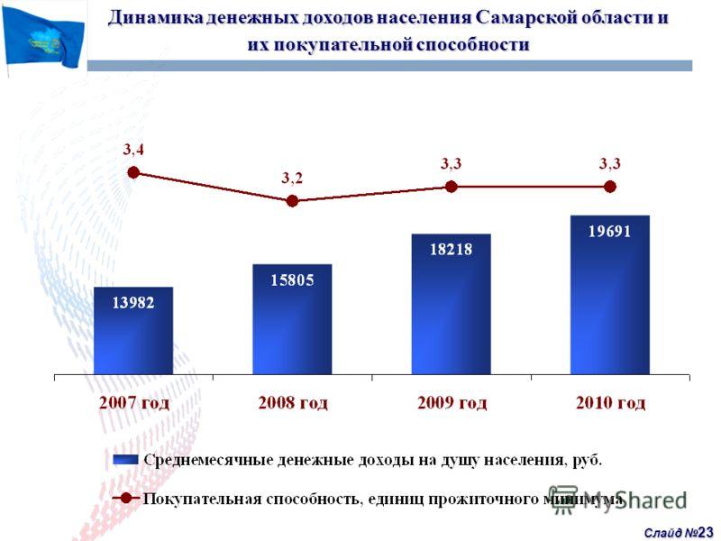 Слайд 23 Динамика денежных доходов населения Самарской области и их покупательной способности