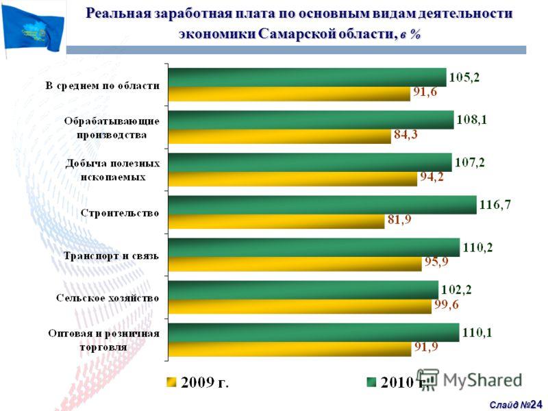 Слайд 24 Реальная заработная плата по основным видам деятельности экономики Самарской области, в %