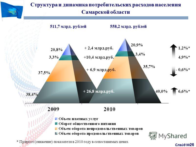 Слайд 26 Структура и динамика потребительских расходов населения Самарской области 511,7 млрд. рублей 558,2 млрд. рублей + 2,4 млрд.руб.1,2%* +10,4 млрд.руб.4,9%* + 6,9 млрд.руб.- 0,6%* + 26,8 млрд.руб.6,6%* 38,4% 37,5% 20,8% 3,3% 40,0% 35,7% 3,4% 20