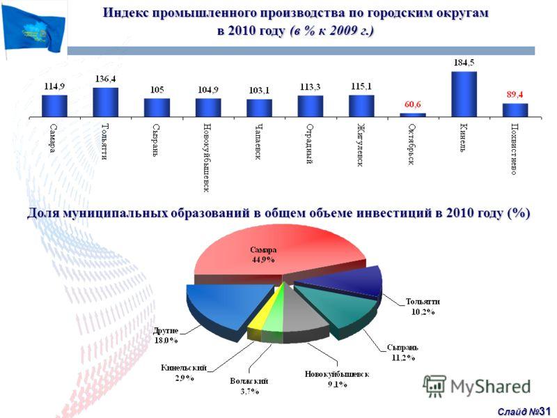 Слайд 31 Индекс промышленного производства по городским округам в 2010 году (в % к 2009 г.) Доля муниципальных образований в общем объеме инвестиций в 2010 году (%)