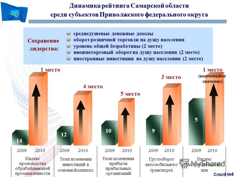 Слайд 4 Динамика рейтинга Самарской области среди субъектов Приволжского федерального округа Сохранение лидерства: среднедушевые денежные доходы среднедушевые денежные доходы оборот розничной торговли на душу населения оборот розничной торговли на ду