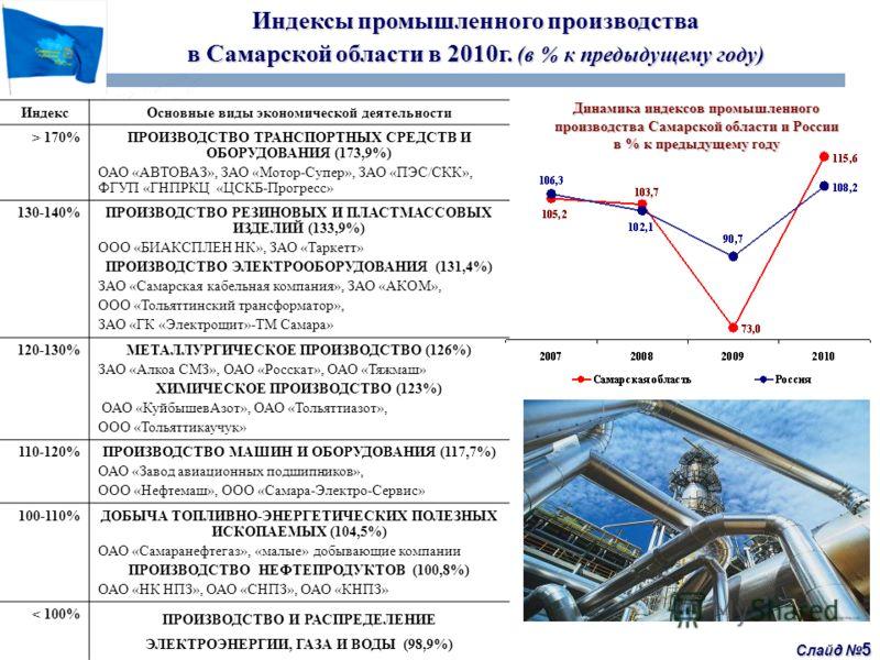 Слайд 5 Индексы промышленного производства в Самарской области в 2010г. (в % к предыдущему году) ИндексОсновные виды экономической деятельности > 170%ПРОИЗВОДСТВО ТРАНСПОРТНЫХ СРЕДСТВ И ОБОРУДОВАНИЯ (173,9%) ОАО «АВТОВАЗ», ЗАО «Мотор-Супер», ЗАО «ПЭС
