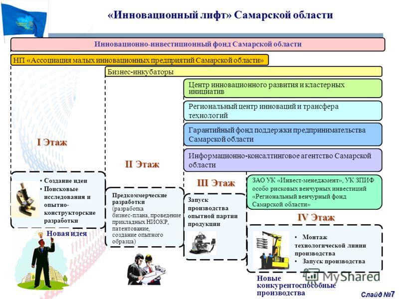 Слайд 7 Создание идеи Поисковые исследования и опытно- конструкторские разработки «Инновационный лифт» Самарской области «Инновационный лифт» Самарской области ЗАО УК «Инвест-менеджмент», УК ЗПИФ особо рисковых венчурных инвестиций «Региональный венч