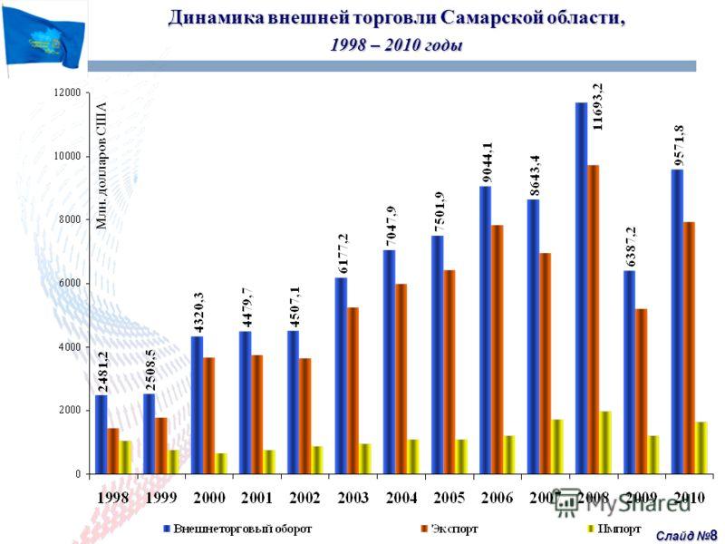 Слайд 8 Динамика внешней торговли Самарской области, 1998 – 2010 годы Млн. долларов США