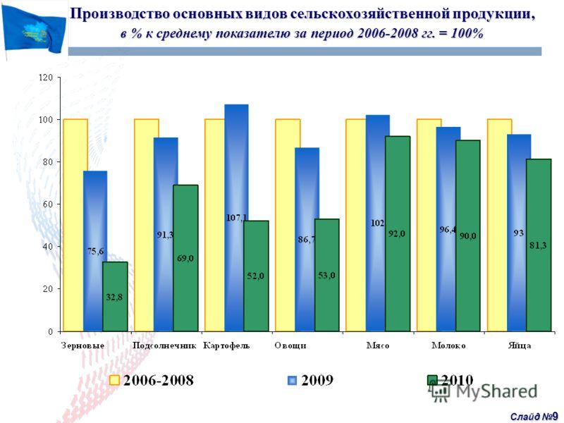 Слайд 9 Производство основных видов сельскохозяйственной продукции, в % к среднему показателю за период 2006-2008 гг. = 100%
