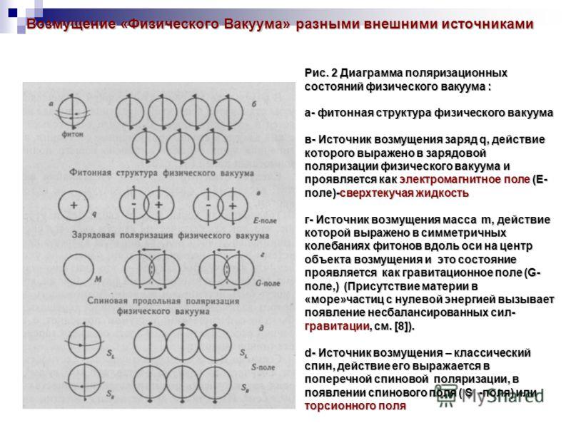 Возмущение «Физического Вакуума» разными внешними источниками Возмущение «Физического Вакуума» разными внешними источниками Рис. 2 Диаграмма поляризационных состояний физического вакуума : а- фитонная структура физического вакуума в- Источник возмуще
