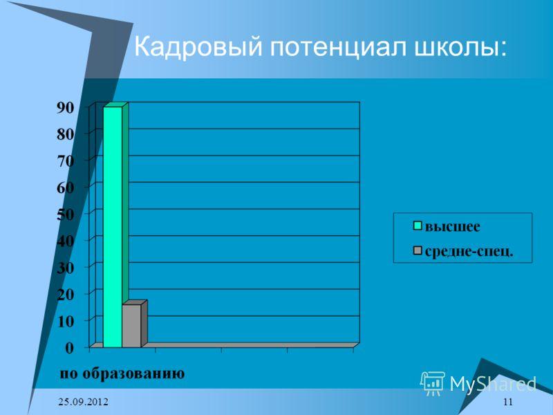 25.09.2012 11 Кадровый потенциал школы: