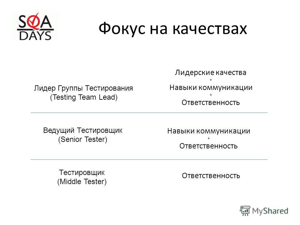 Фокус на качествах Лидер Группы Тестирования (Testing Team Lead) Ведущий Тестировщик (Senior Tester) Тестировщик (Middle Tester) Лидерские качества + Навыки коммуникации + Ответственность Навыки коммуникации + Ответственность
